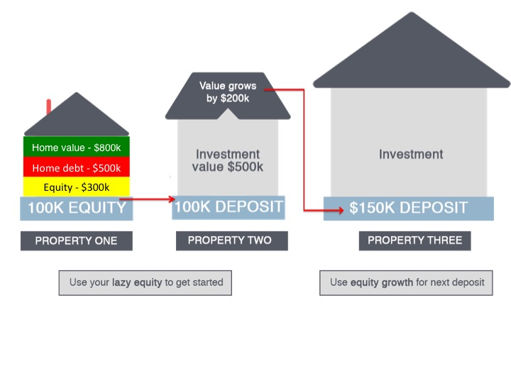 Equity explanation
