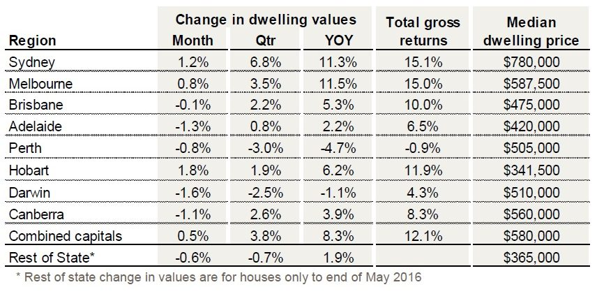 corelogic-house-value-index-june-2016-1